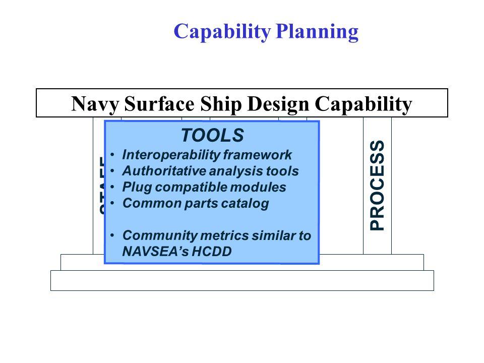STAFF Navy Surface Ship Design Capability TOOLS SPECS PROCESS Capability Planning TOOLS Interoperability framework Authoritative analysis tools Plug compatible modules Common parts catalog Community metrics similar to NAVSEA's HCDD