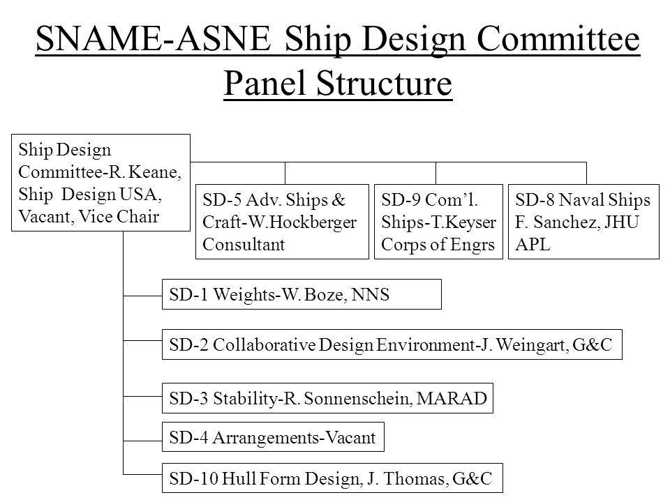 SNAME-ASNE Ship Design Committee Panel Structure Ship Design Committee-R.