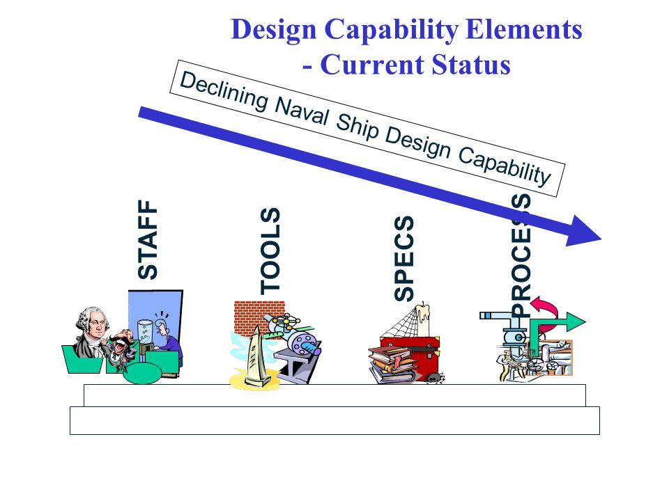 Design Capability Elements - Current Status STAFF TOOLS SPECS PROCESS Declining Naval Ship Design Capability