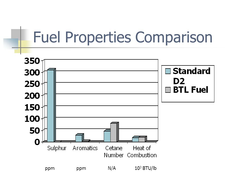 Fuel Properties Comparison ppm ppm N/A 10 3 BTU/lb
