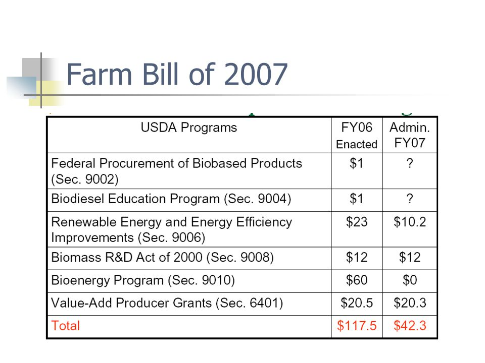 Farm Bill of 2007