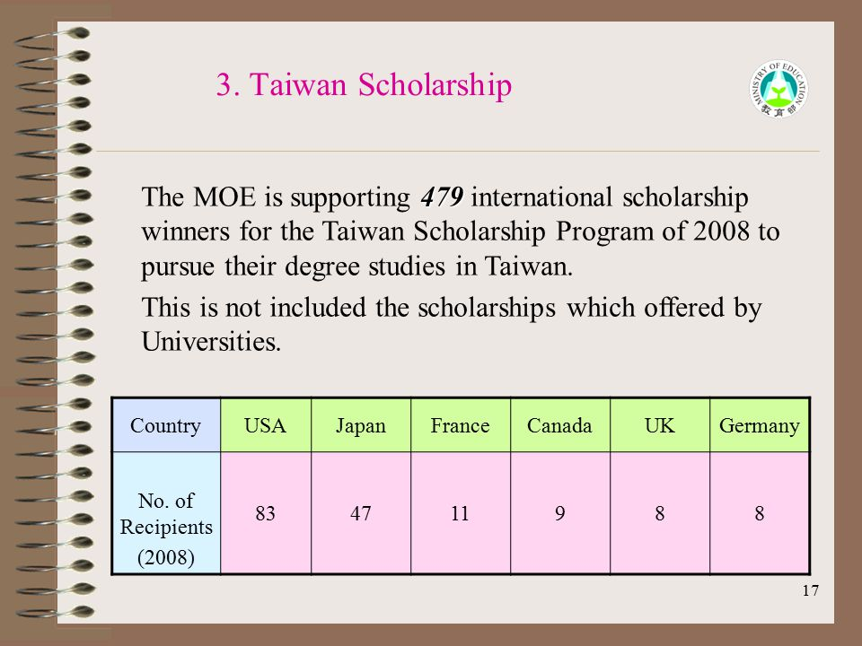 17 3. Taiwan Scholarship 479 The MOE is supporting 479 international scholarship winners for the Taiwan Scholarship Program of 2008 to pursue their de