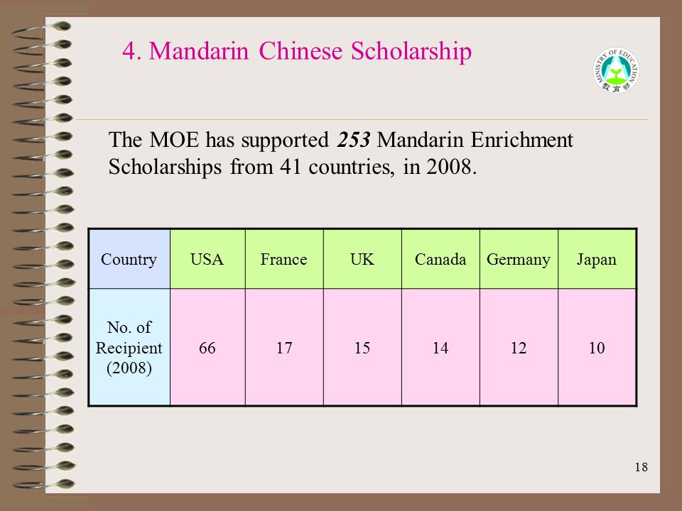 18 4. Mandarin Chinese Scholarship 253 The MOE has supported 253 Mandarin Enrichment Scholarships from 41 countries, in 2008. CountryUSAFranceUKCanada