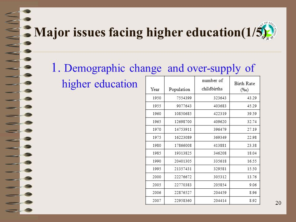 20 Major issues facing higher education(1/5) 1. Demographic change and over-supply of higher education YearPopulation number of childbirths Birth Rate