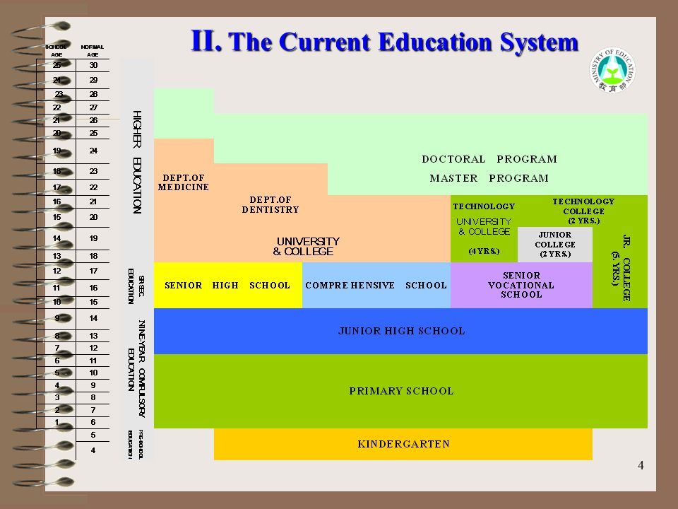 5 Prospect Blueprint of Educational Administration Excellent learning Righteousness /concerns Global vision Adaptive learning Continuous development To construct a sound and high-quality educational environment as to help educators and learners learn happily and to develop effectively to foster great modern citizens and global villagers.