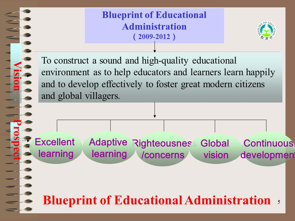 5 Prospect Blueprint of Educational Administration Excellent learning Righteousness /concerns Global vision Adaptive learning Continuous development T
