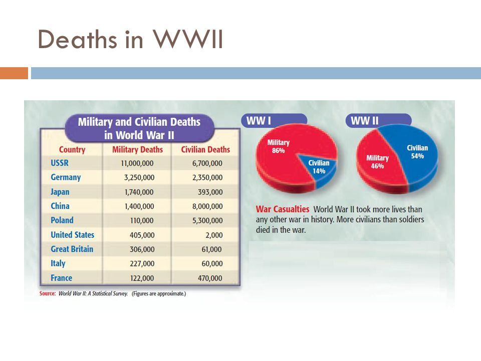 Deaths in WWII
