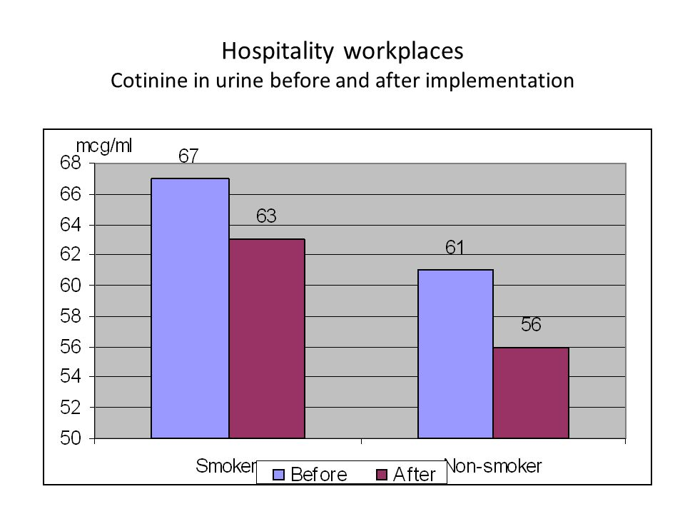 Hospitality workplaces Cotinine in urine before and after implementation