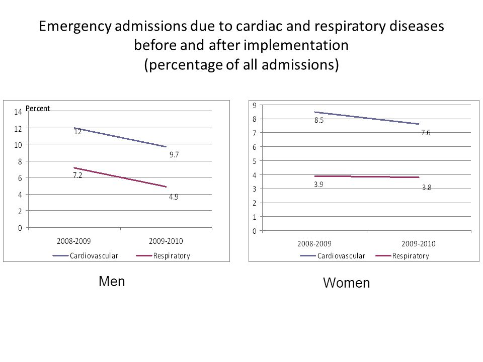 Emergency admissions due to cardiac and respiratory diseases before and after implementation (percentage of all admissions) Men Women