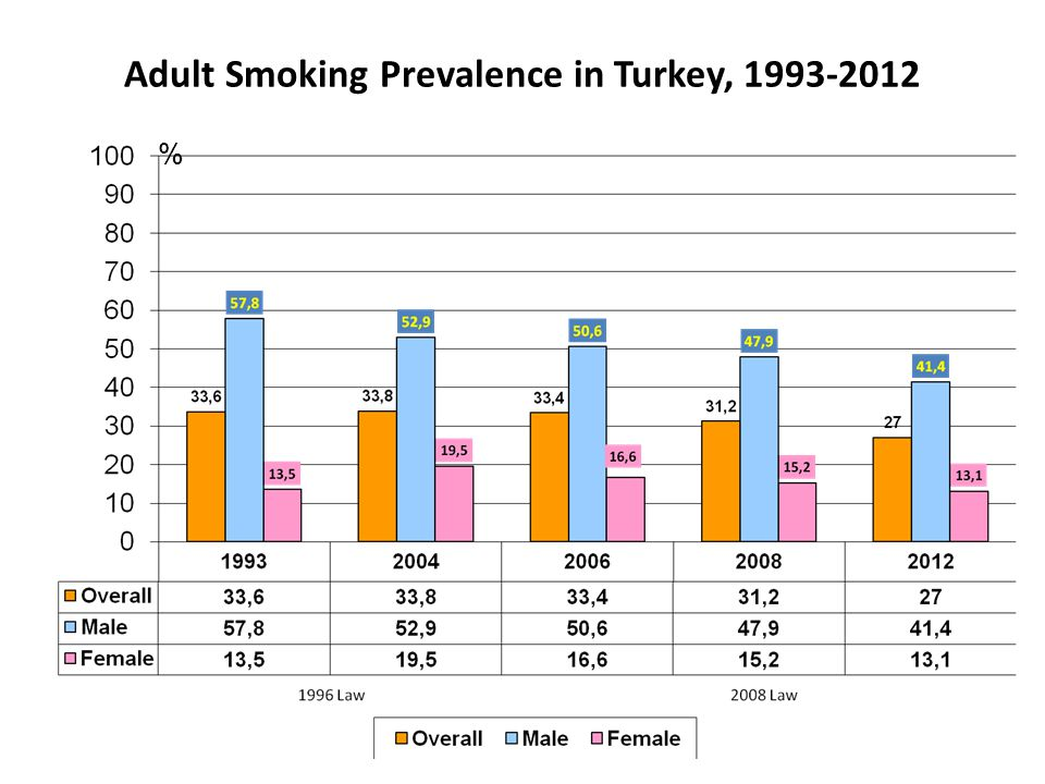Adult Smoking Prevalence in Turkey, 1993-2012 %
