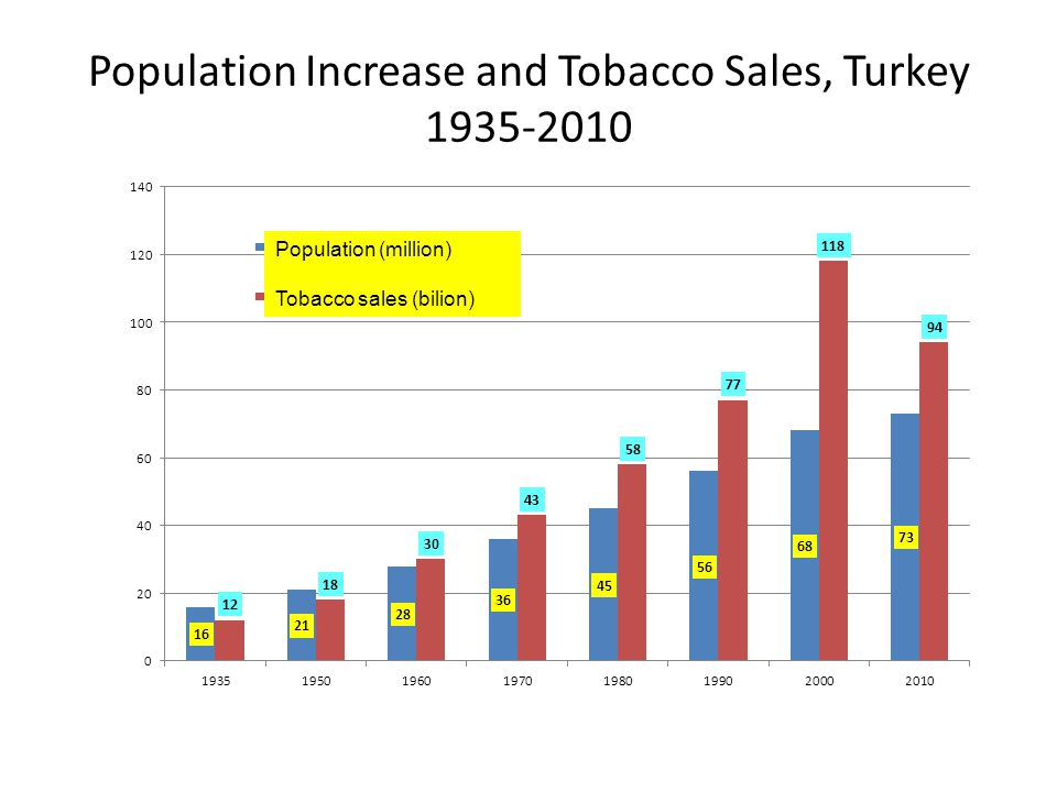Population Increase and Tobacco Sales, Turkey 1935-2010 Population (million) Tobacco sales (bilion)