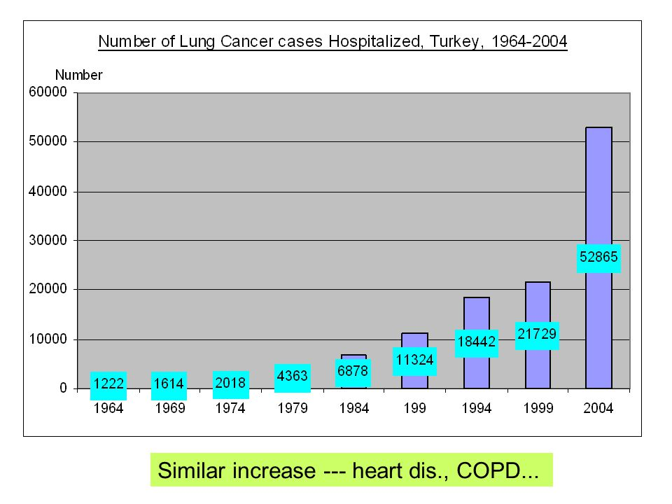 Similar increase --- heart dis., COPD...