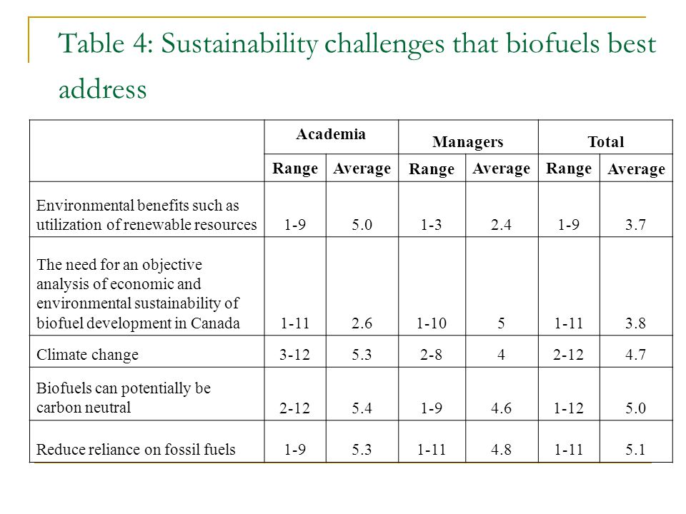 Table 4: Sustainability challenges that biofuels best address Academia ManagersTotal RangeAverage Range AverageRange Average Environmental benefits such as utilization of renewable resources1-95.01-32.41-93.7 The need for an objective analysis of economic and environmental sustainability of biofuel development in Canada1-112.61-1051-113.8 Climate change3-125.32-842-124.7 Biofuels can potentially be carbon neutral2-125.41-94.61-125.0 Reduce reliance on fossil fuels1-95.31-114.81-115.1