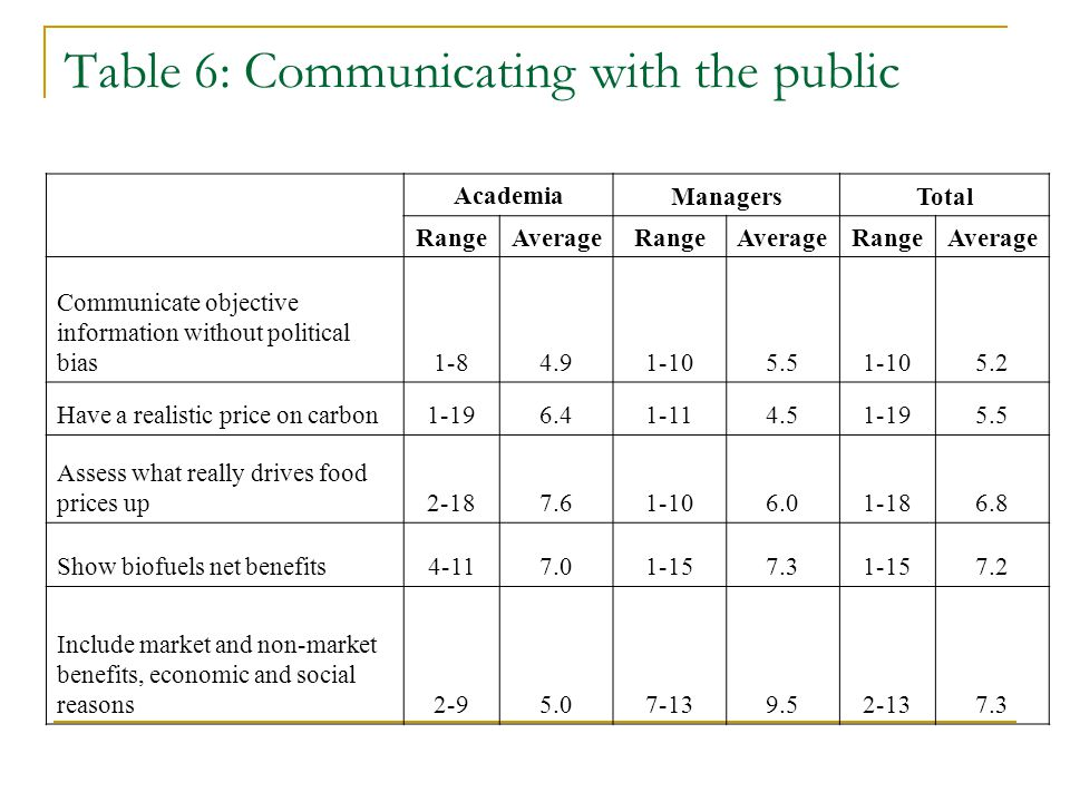 Table 6: Communicating with the public Academia ManagersTotal RangeAverage Range Average RangeAverage Communicate objective information without political bias1-84.91-105.51-105.2 Have a realistic price on carbon1-196.41-114.51-195.5 Assess what really drives food prices up2-187.61-106.01-186.8 Show biofuels net benefits4-117.01-157.31-157.2 Include market and non-market benefits, economic and social reasons2-95.07-139.52-137.3