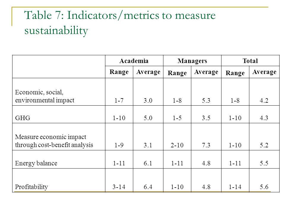 Table 7: Indicators/metrics to measure sustainability Academia ManagersTotal RangeAverage Range Average Range Average Economic, social, environmental impact1-73.01-85.31-84.2 GHG1-105.01-53.51-104.3 Measure economic impact through cost-benefit analysis1-93.12-107.31-105.2 Energy balance1-116.11-114.81-115.5 Profitability3-146.41-104.81-145.6