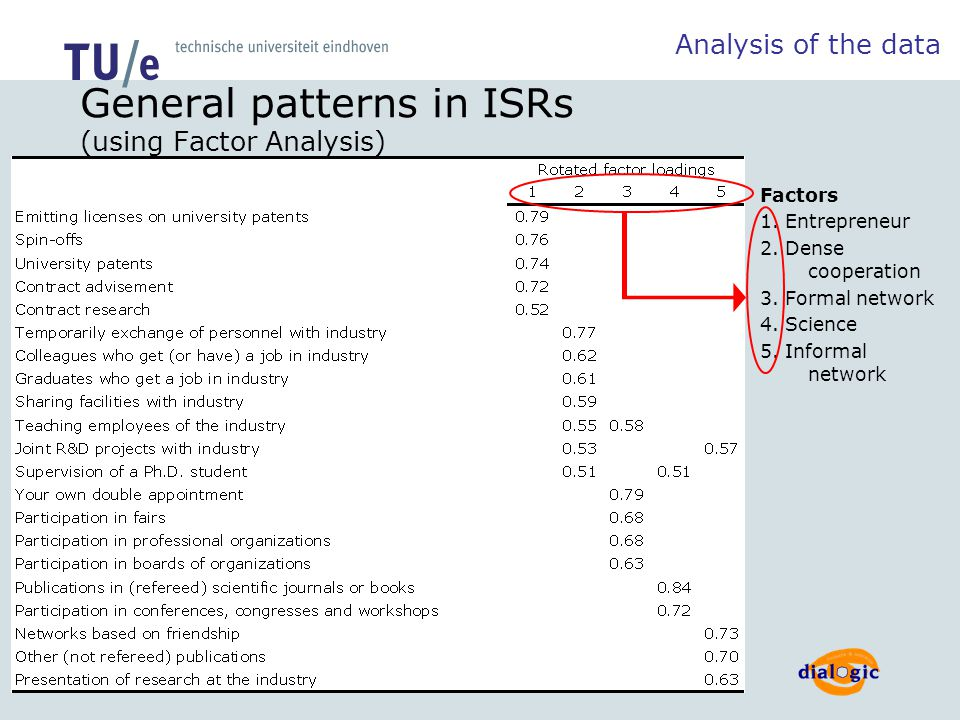 /faculteit technologie management General patterns in ISRs (using Factor Analysis) Analysis of the data Factors 1.