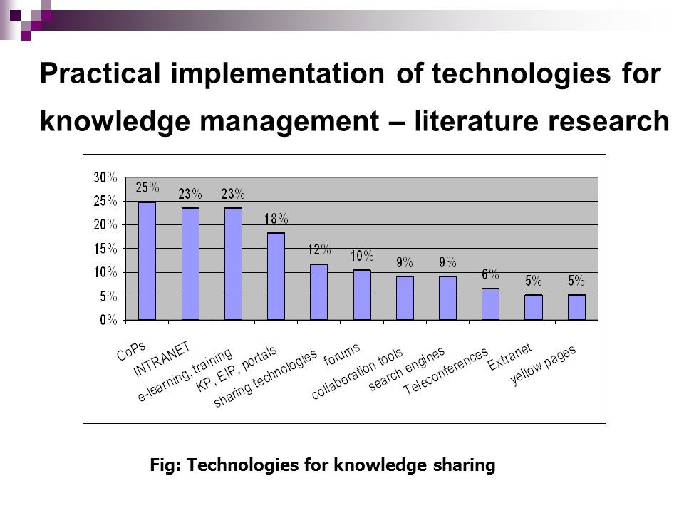 Practical implementation of technologies for knowledge management – literature research Fig: Technologies for knowledge sharing