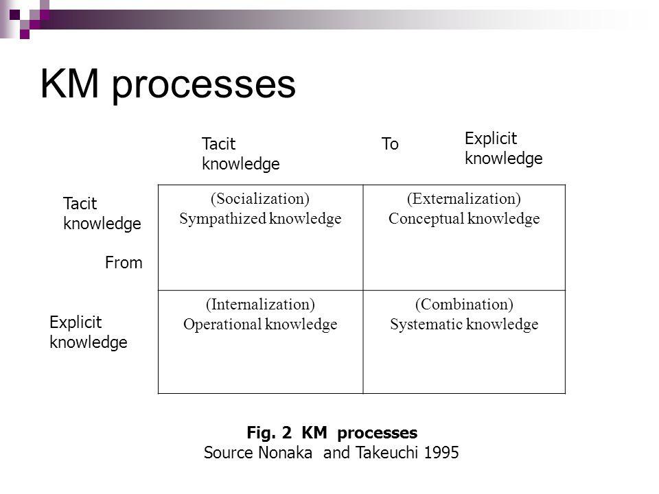 KM processes Tacit knowledge Explicit knowledge Tacit knowledge Explicit knowledge To From (Socialization) Sympathized knowledge (Externalization) Conceptual knowledge (Internalization) Operational knowledge (Combination) Systematic knowledge Fig.