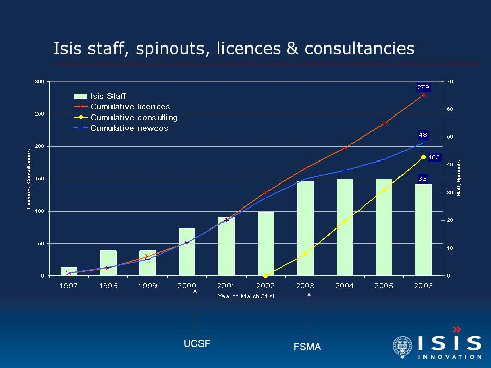 Isis staff, spinouts, licences & consultancies FSMA UCSF
