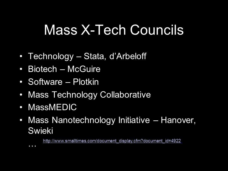 Mass X-Tech Councils Technology – Stata, d'Arbeloff Biotech – McGuire Software – Plotkin Mass Technology Collaborative MassMEDIC Mass Nanotechnology Initiative – Hanover, Swieki … http://www.smalltimes.com/document_display.cfm document_id=4922