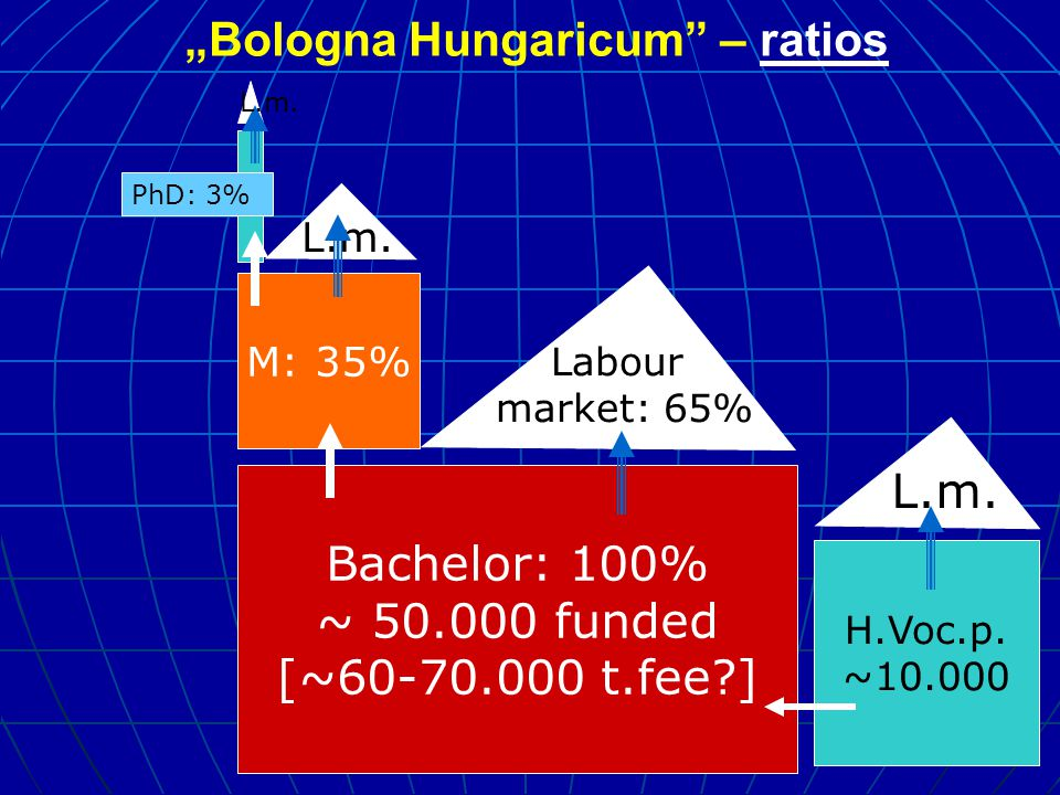 """Bologna Hungaricum – ratios Bachelor: 100% ~ 50.000 funded [~60-70.000 t.fee ] M: 35% Labour market: 65% L.m."