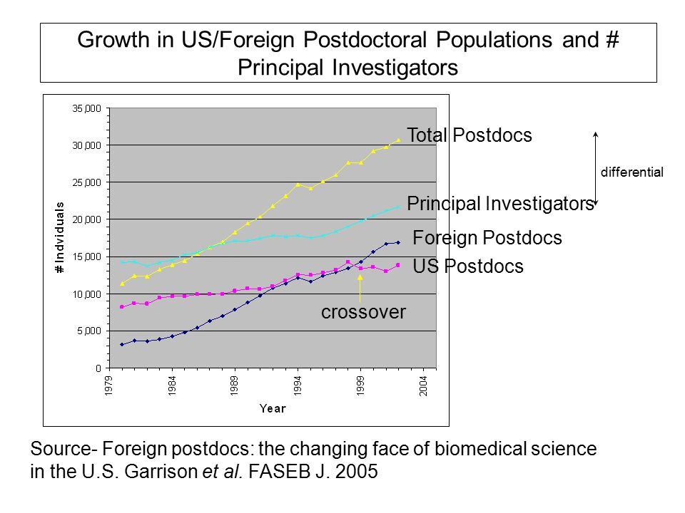 Growth in US/Foreign Postdoctoral Populations and # Principal Investigators Total Postdocs Principal Investigators Foreign Postdocs US Postdocs Source