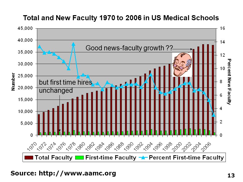 Total and New Faculty 1970 to 2006 in US Medical Schools 13 Source: http://www.aamc.org Good news-faculty growth ?? but first time hires unchanged