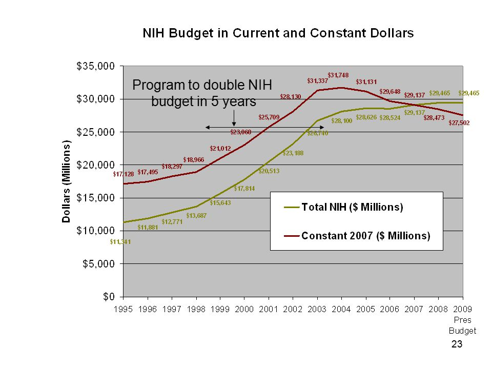 23 Program to double NIH budget in 5 years