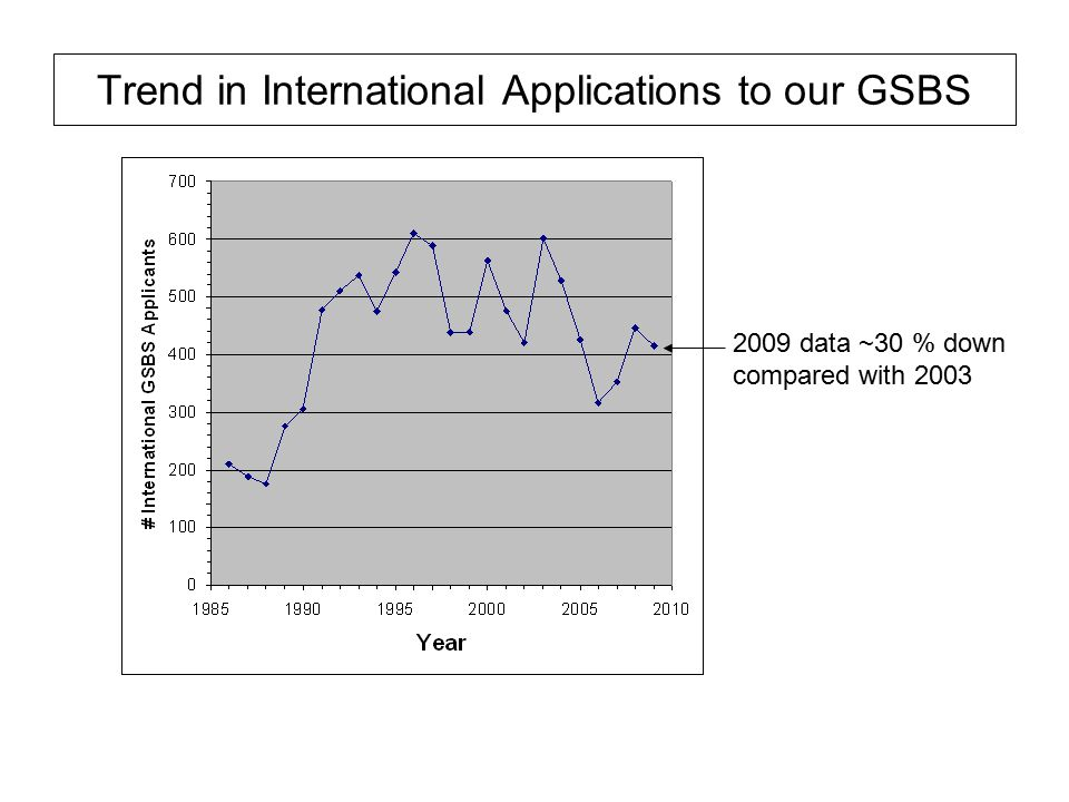 Trend in International Applications to our GSBS 2009 data ~30 % down compared with 2003
