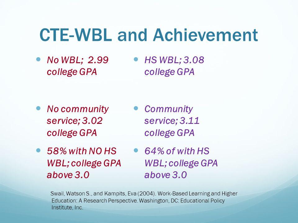 CTE-WBL and Achievement No WBL; 2.99 college GPA No community service; 3.02 college GPA 58% with NO HS WBL; college GPA above 3.0 HS WBL; 3.08 college GPA Community service; 3.11 college GPA 64% of with HS WBL; college GPA above 3.0 Swail, Watson S., and Kampits, Eva (2004).