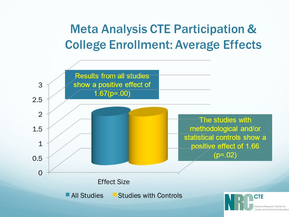 Meta Analysis CTE Participation & College Enrollment: Average Effects Results from all studies show a positive effect of 1.67(p=.00) The studies with methodological and/or statistical controls show a positive effect of 1.66 (p=.02)