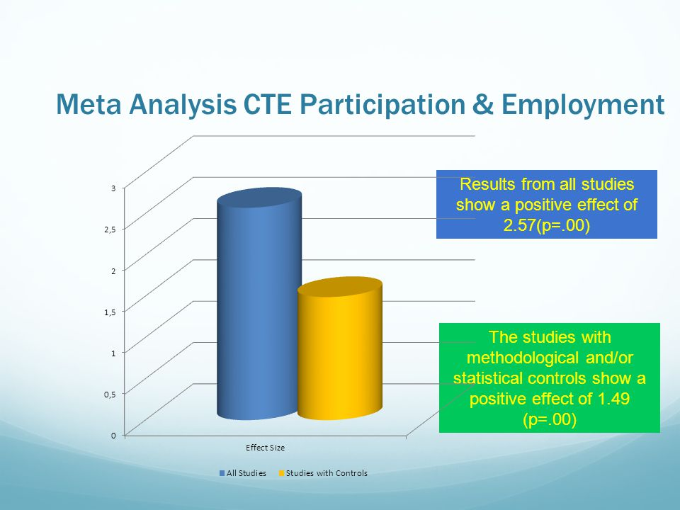 Meta Analysis CTE Participation & Employment Results from all studies show a positive effect of 2.57(p=.00) The studies with methodological and/or statistical controls show a positive effect of 1.49 (p=.00)