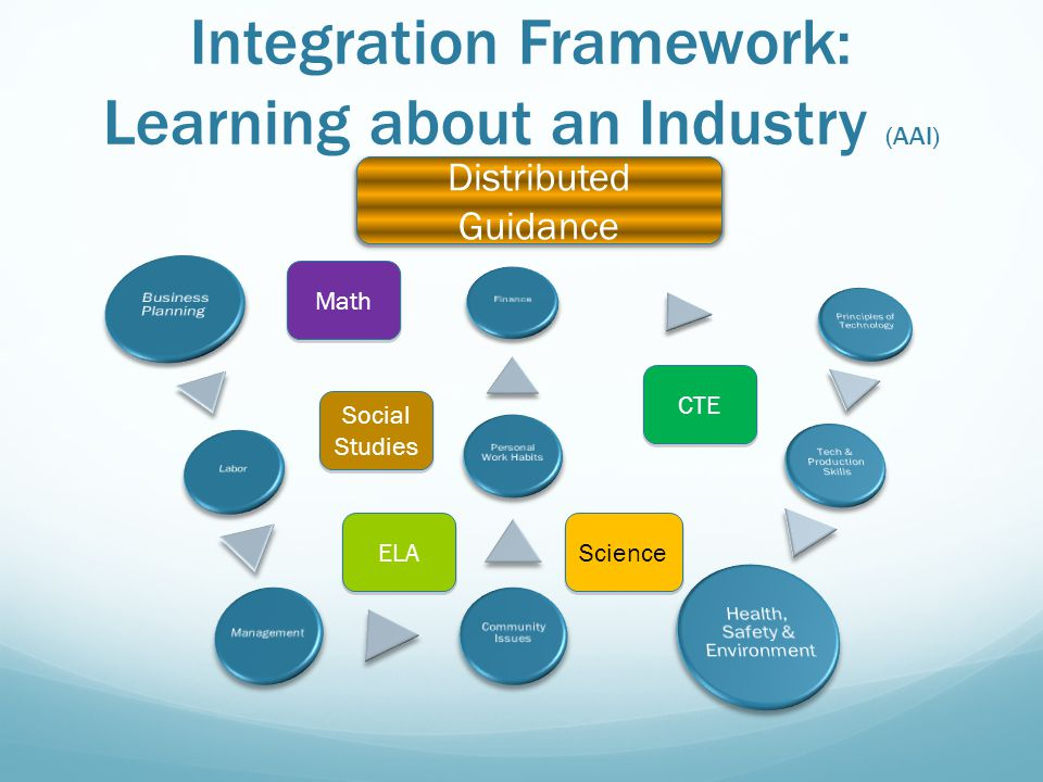 Integration Framework: Learning about an Industry (AAI) Social Studies ELA Math Science CTE The IGP/ICP Distributed Guidance