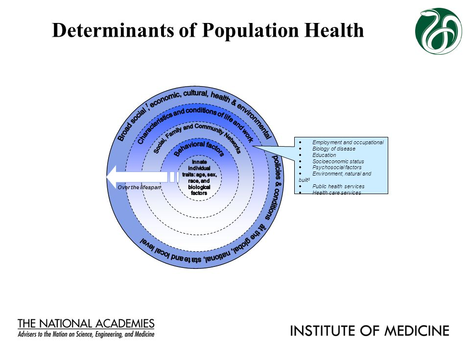 Determinants of Population Health  Employment and occupational  Biology of disease  Education  Socioeconomic status  Psychosocial factors  Envir