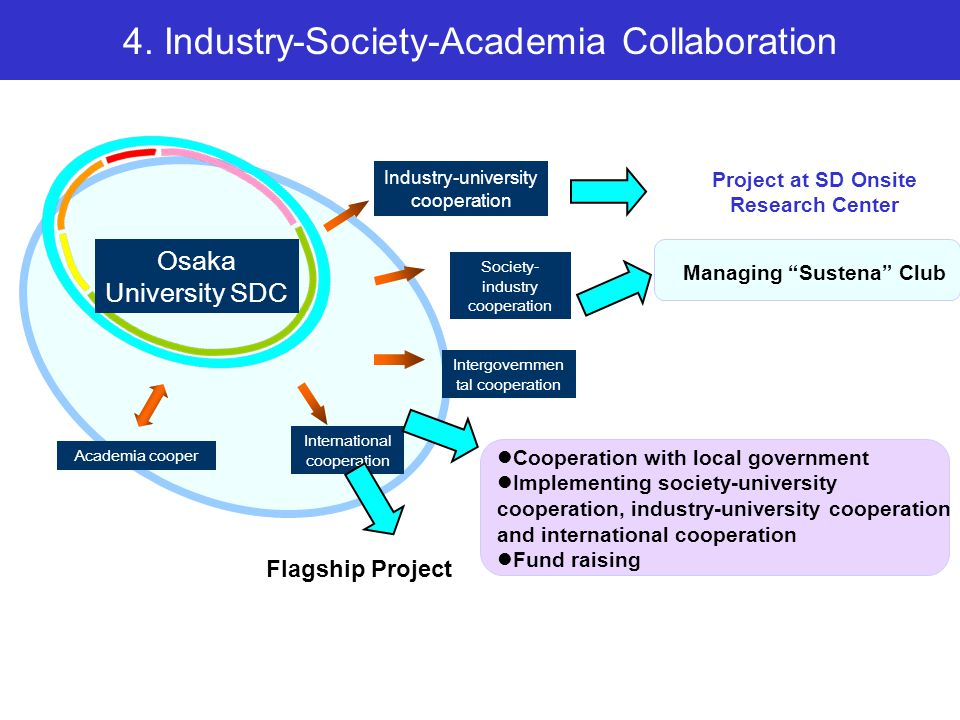 3.Research Activities – Trans-disciplinary Approach Technology DevelopmentSocial System Design Eco-energy Eco-process Eco-design Future Scenario Institutional Design Sustainability Assessment Structuring of sustainability science knowledge Human security and capacity development IR3S Flagship- project [ Asian resource circulating society ] In collaboration with Hokkaido University Sustainability Science and Technology Development Laboratories Workshops