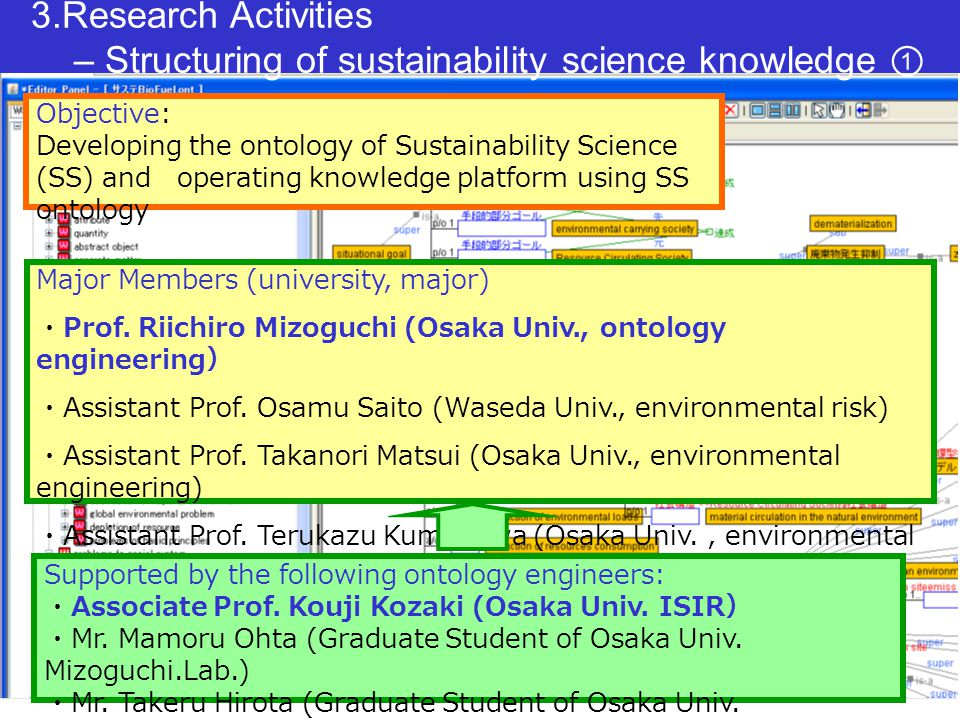 3.Research Activities – Structuring of sustainability science knowledge ② (1)Setting the policy of knowledge structuring on SS (2)Developing SS ontology (3)Developing of Knowledge platform using SS Ontology Developing prototype knowledge platform Developed the reference model for Knowledge Structuring Trial version Now we are constructing ver.1 Study flowPresent situation