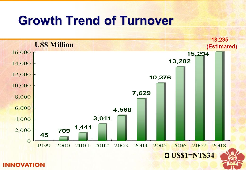 Growth Trend of Turnover ◘ US$1=NT$34 US$ Million 18,235 (Estimated)