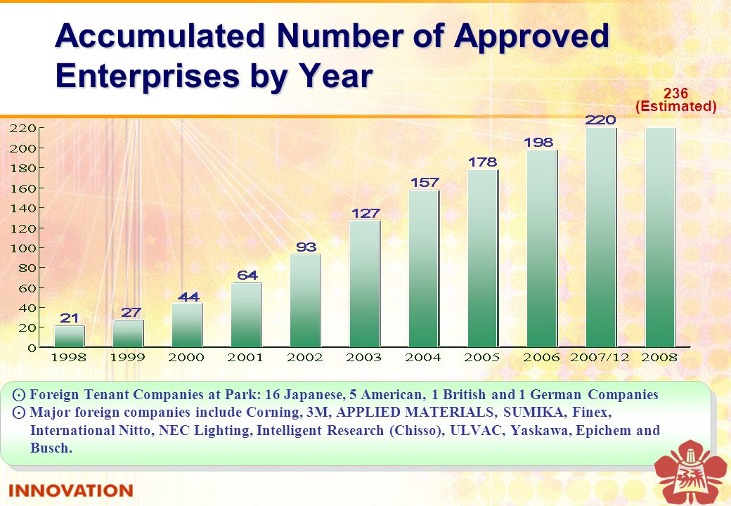⊙ Foreign Tenant Companies at Park: 16 Japanese, 5 American, 1 British and 1 German Companies ⊙ Major foreign companies include Corning, 3M, APPLIED MATERIALS, SUMIKA, Finex, International Nitto, NEC Lighting, Intelligent Research (Chisso), ULVAC, Yaskawa, Epichem and Busch.