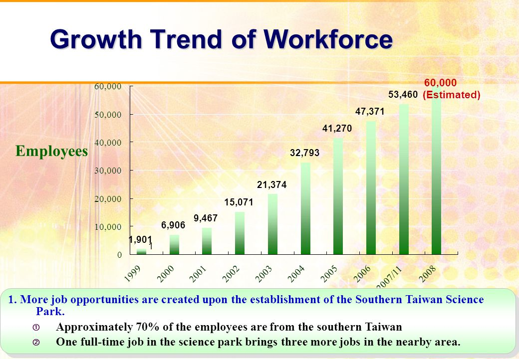 Employees Growth Trend of Workforce 1.