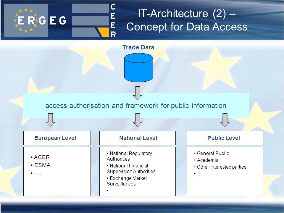 access authorisation and framework for public information European LevelNational LevelPublic Level Trade Data ACER ESMA …. National Regulatory Authori