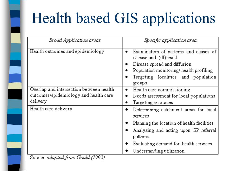 Health based GIS applications