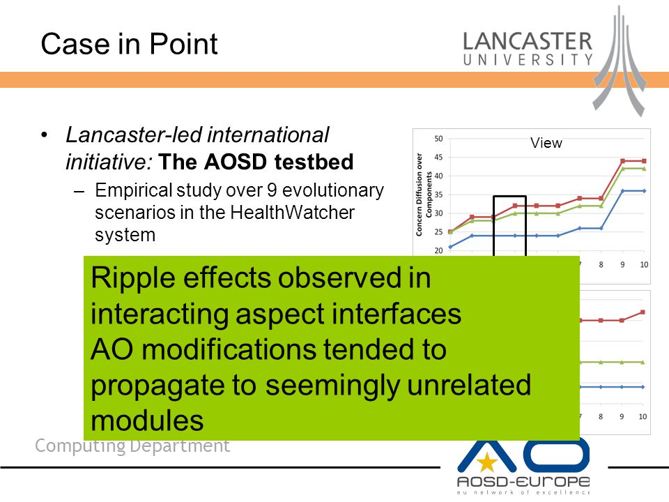 Computing Department Case in Point Lancaster-led international initiative: The AOSD testbed –Empirical study over 9 evolutionary scenarios in the HealthWatcher system View Ripple effects observed in interacting aspect interfaces AO modifications tended to propagate to seemingly unrelated modules