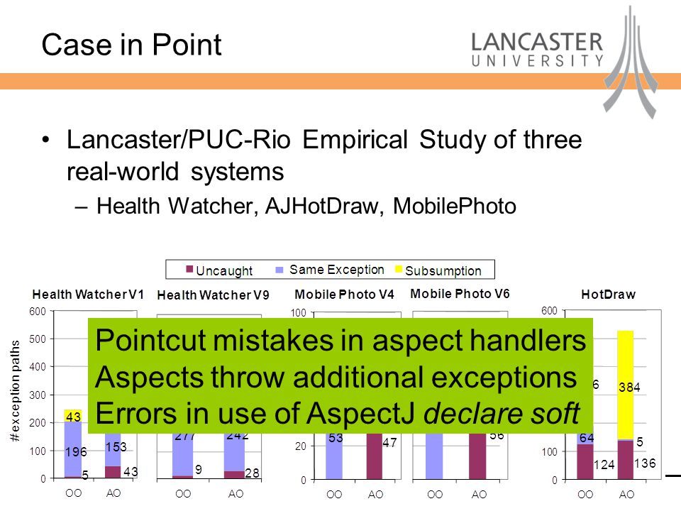 Computing Department Case in Point Lancaster/PUC-Rio Empirical Study of three real-world systems –Health Watcher, AJHotDraw, MobilePhoto Pointcut mistakes in aspect handlers Aspects throw additional exceptions Errors in use of AspectJ declare soft