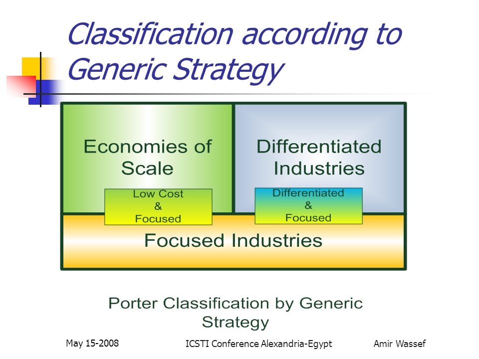 ICSTI Conference Alexandria-Egypt Amir Wassef May 15-2008 Classification according to Generic Strategy Commodity Producers with Economies of Scale Characteristics: Stable production lines, limited flexibility, little innovation in core products High switching costs Price sensitive Research activities Centered on piecewise improvements in materials, products and processes.