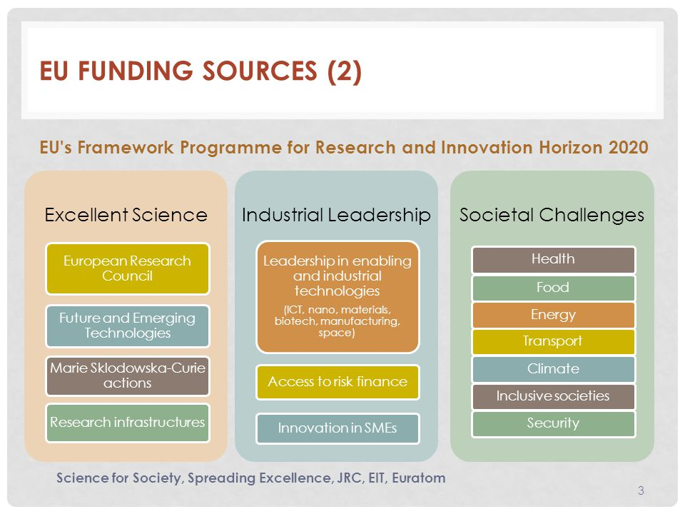 EU FUNDING SOURCES (2) EU s Framework Programme for Research and Innovation Horizon 2020 Science for Society, Spreading Excellence, JRC, EIT, Euratom Excellent Science European Research Council Future and Emerging Technologies Marie Sklodowska-Curie actions Research infrastructures Industrial Leadership Leadership in enabling and industrial technologies (ICT, nano, materials, biotech, manufacturing, space) Access to risk finance Innovation in SMEs Societal Challenges HealthFoodEnergyTransportClimateInclusive societiesSecurity 3