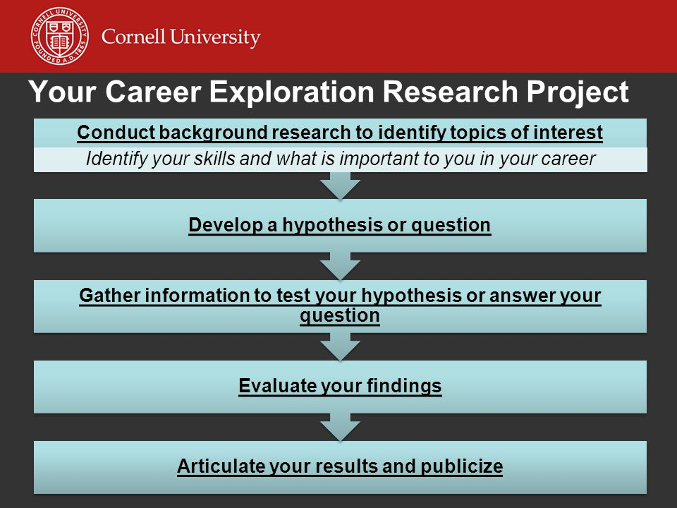 Your Career Exploration Research Project Articulate your results and publicize Evaluate your findings Gather information to test your hypothesis or answer your question Develop a hypothesis or question Conduct background research to identify topics of interest Identify your skills and what is important to you in your career