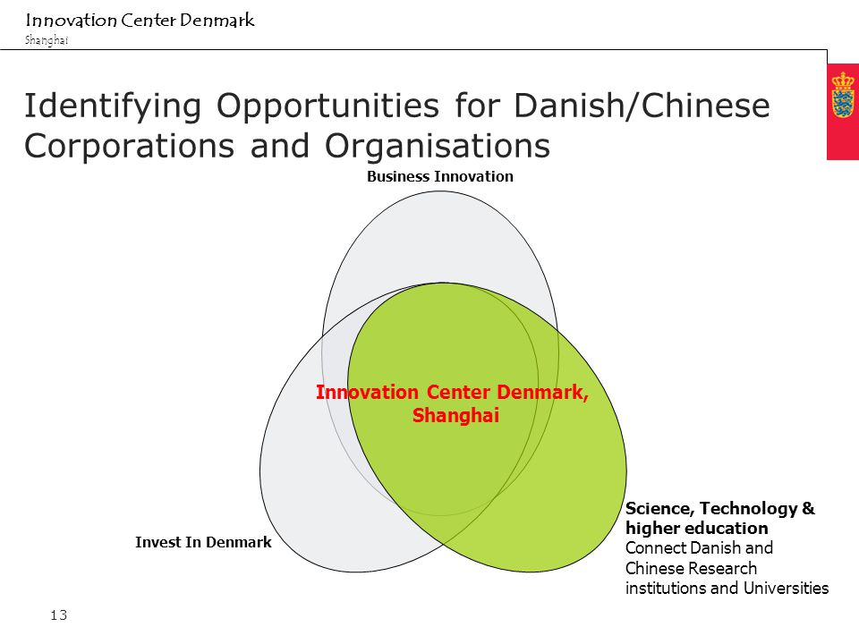 Minimum clear margin for text Fixed margin Innovation Center Denmark Shanghai 13 Identifying Opportunities for Danish/Chinese Corporations and Organisations Innovation Center Denmark, Shanghai Invest In Denmark Science, Technology & higher education Connect Danish and Chinese Research institutions and Universities Business Innovation