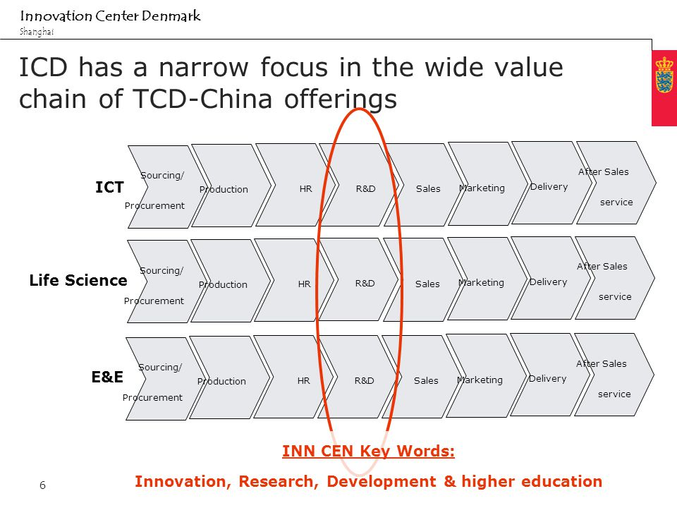 Minimum clear margin for text Fixed margin Innovation Center Denmark Shanghai 6 ICD has a narrow focus in the wide value chain of TCD-China offerings Sourcing/ Procurement Production HR Sales R&D Marketing Delivery After Sales service Sourcing/ Procurement Production HR Sales R&D Marketing Delivery After Sales service Sourcing/ Procurement Production HR Sales R&D Marketing Delivery After Sales service ICT Life Science E&E INN CEN Key Words: Innovation, Research, Development & higher education