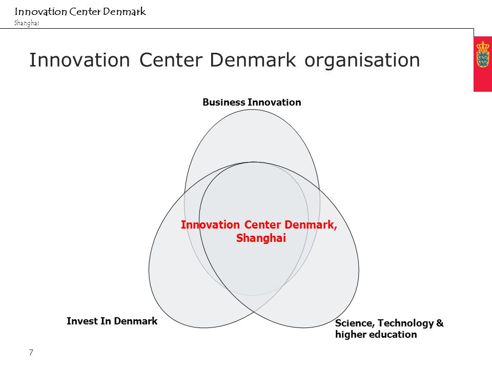Minimum clear margin for text Fixed margin Innovation Center Denmark Shanghai 7 Innovation Center Denmark organisation Innovation Center Denmark, Shanghai Invest In Denmark Science, Technology & higher education Business Innovation
