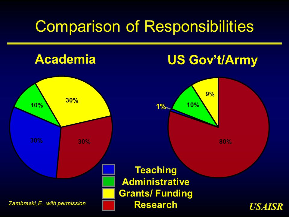 USAISR Academia 30% 10% 30% Teaching Administrative Grants/ Funding Research Comparison of Responsibilities 1% 10% 9% 80% US Gov't/Army Zambraski, E., with permission